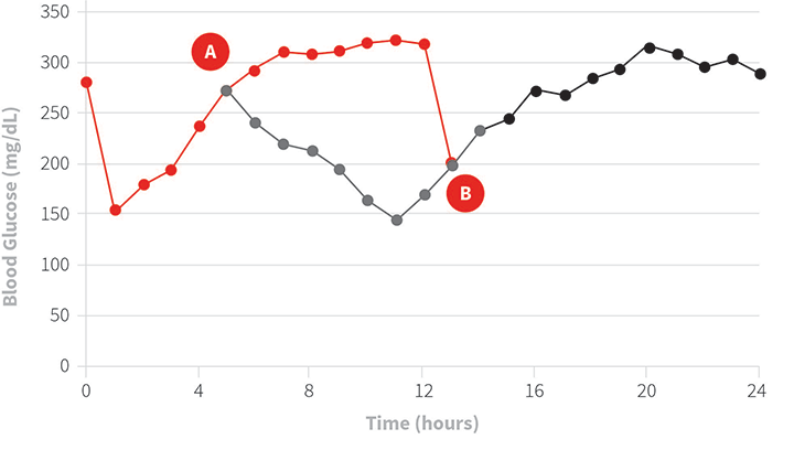 Effects of different monitoring strategies on the BG curve. The red line shows a theoretical BG curve following an insulin injection at the 0-hour mark. Within 6 hours of injection, BG returned to the preinsulin level. At this point (A), no action occurs if the dose monitoring strategy is used. However, if the interventional monitoring strategy is used, an additional insulin injection is indicated, as BG exceeds the desired target range (≤250 mg/dL). The subsequent response (gray line) brings BG into an acceptable range. At the 12-hour mark (B), the patient with dose monitoring (red line) received a scheduled second insulin injection, but the patient with interventional monitoring received no insulin, as BG values were in the target range. Without additional intervention, both patient curves were similar (black line) for the remainder of the day. Adopting a strict interventional monitoring strategy requires additional insulin be provided at the 16-hour mark when BG again exceeded the target range.